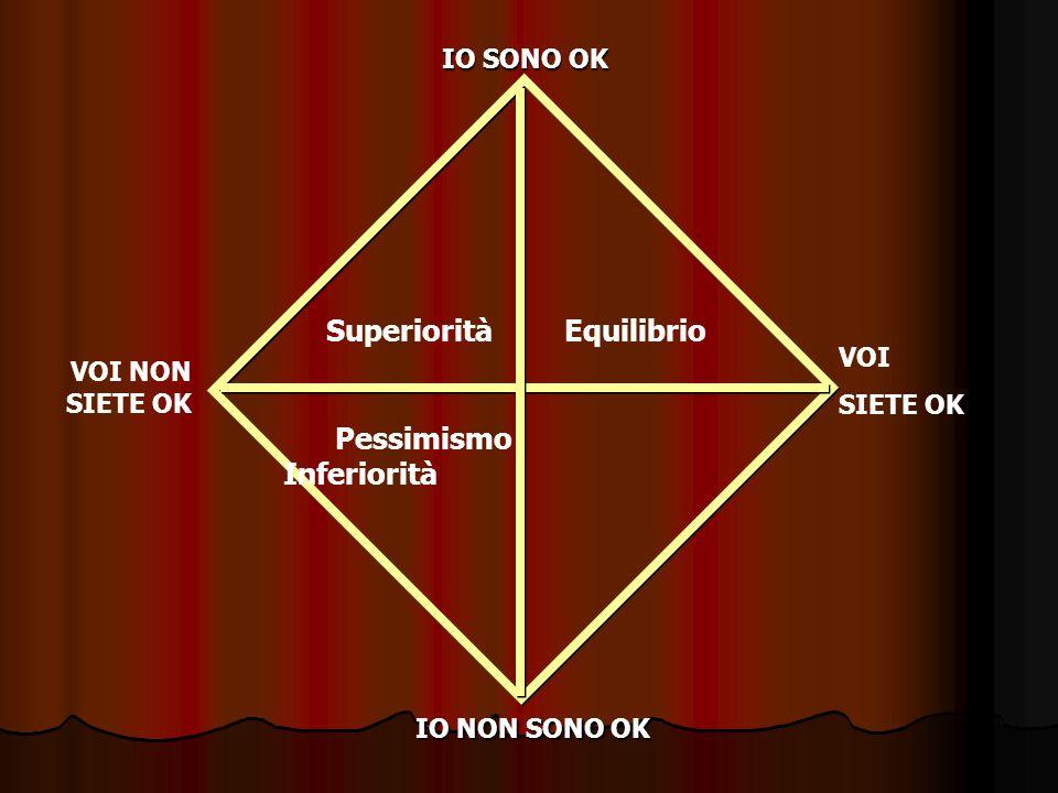 Superiorità Equilibrio Pessimismo Inferiorità VOI NON SIETE OK IO SONO OK IO NON SONO OK VOI SIETE OK