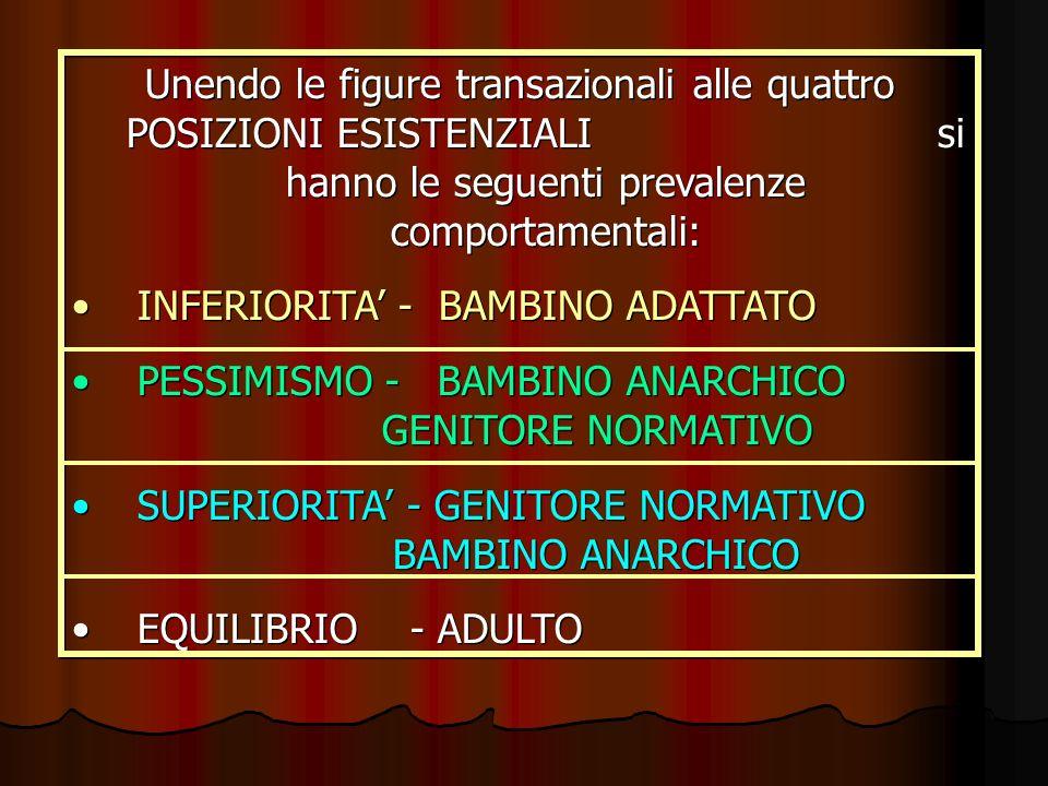 Unendo le figure transazionali alle quattro POSIZIONI ESISTENZIALI si hanno le seguenti prevalenze comportamentali: INFERIORITA - BAMBINO ADATTATO PES