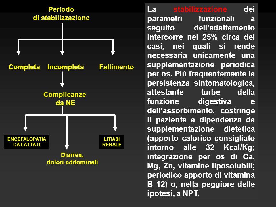 La stabilizzazione dei parametri funzionali a seguito delladattamento intercorre nel 25% circa dei casi, nei quali si rende necessaria unicamente una