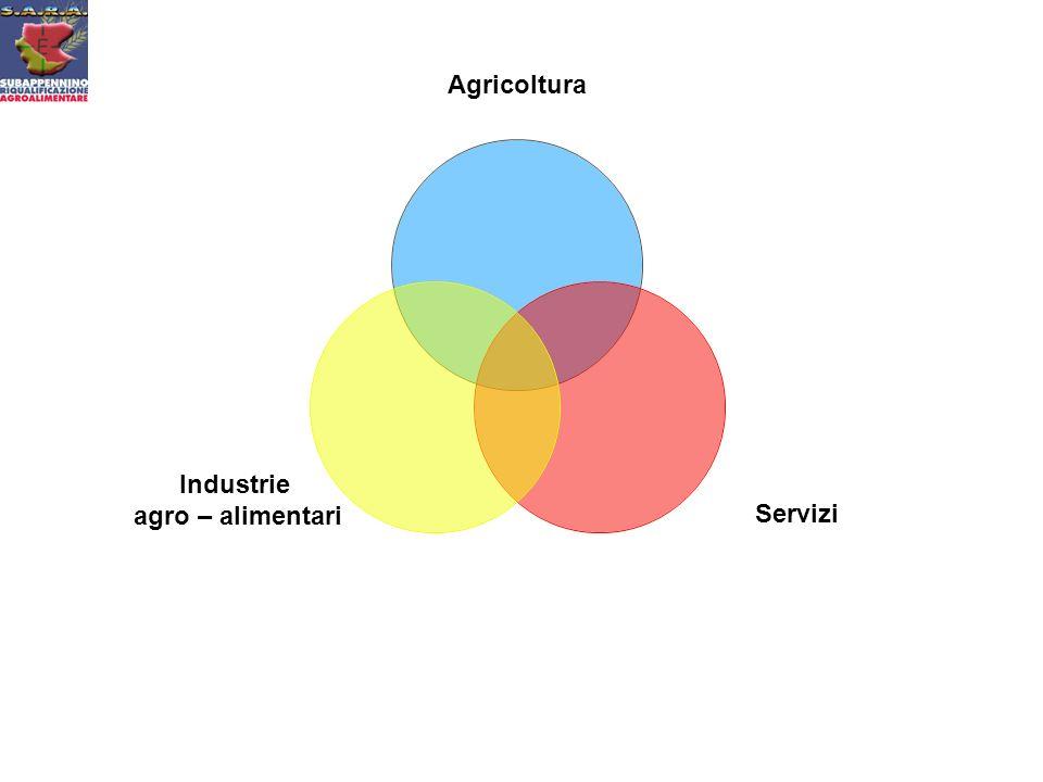 Agricoltura Servizi Industrie agro – alimentari