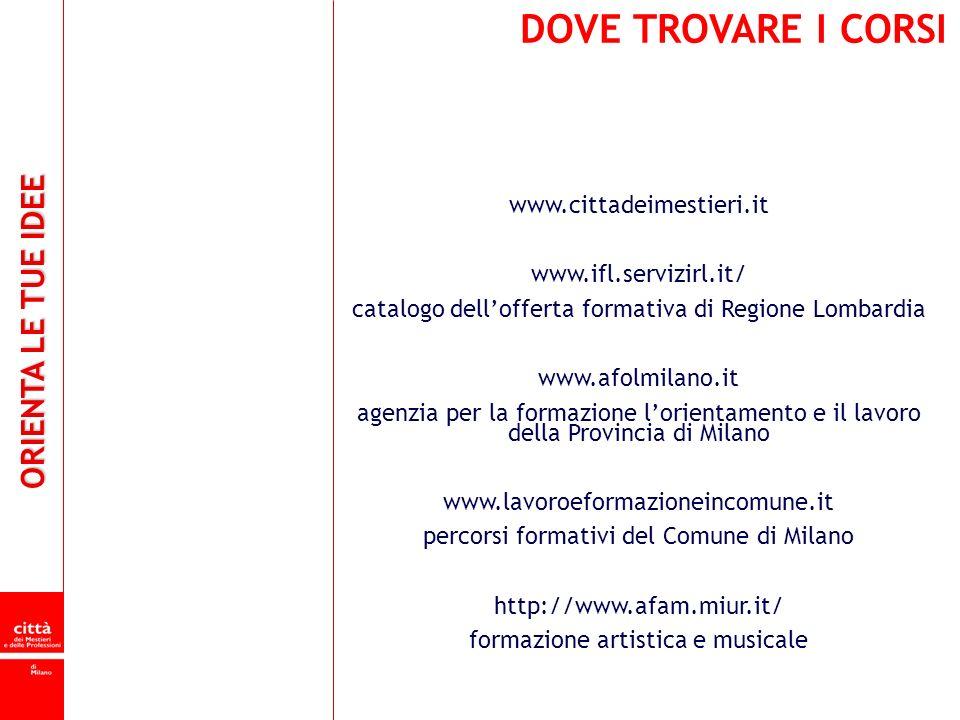 ORIENTA LE TUE IDEE DOVE TROVARE I CORSI www.cittadeimestieri.it www.ifl.servizirl.it/ catalogo dellofferta formativa di Regione Lombardia www.afolmil