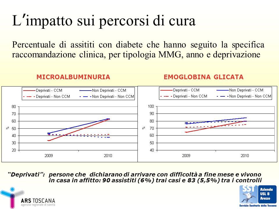 L impatto sui percorsi di cura Percentuale di assititi con diabete che hanno seguito la specifica raccomandazione clinica, per tipologia MMG, anno e d