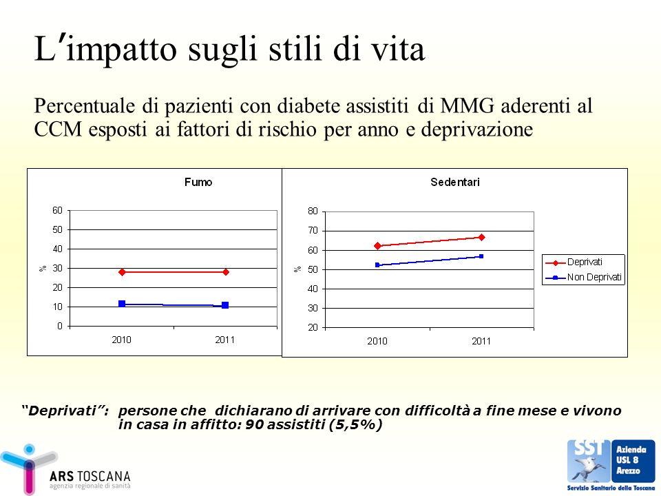 L impatto sugli stili di vita Percentuale di pazienti con diabete assistiti di MMG aderenti al CCM esposti ai fattori di rischio per anno e deprivazio