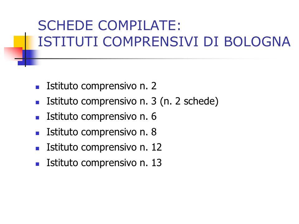 SCHEDE COMPILATE: ISTITUTI COMPRENSIVI DI BOLOGNA Istituto comprensivo n. 2 Istituto comprensivo n. 3 (n. 2 schede) Istituto comprensivo n. 6 Istituto