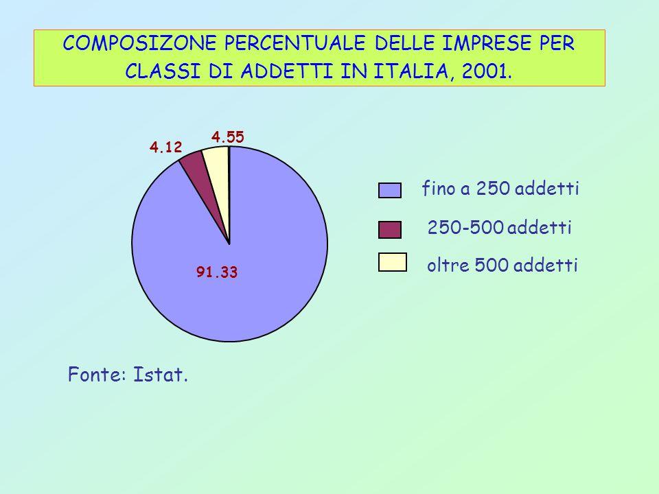 fino a 250 addetti 250-500 addetti oltre 500 addetti 91.33 4.55 4.12 COMPOSIZONE PERCENTUALE DELLE IMPRESE PER CLASSI DI ADDETTI IN ITALIA, 2001. Font