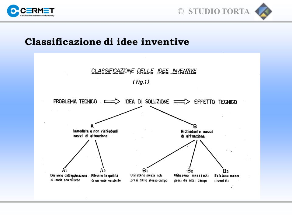 © STUDIO TORTA Classificazione di idee inventive