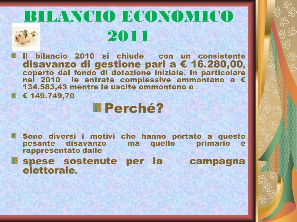 BILANCIO ECONOMICO 2011 Il bilancio 2010 si chiude con un consistente disavanzo di gestione pari a 16.280,00, coperto dal fondo di dotazione iniziale.