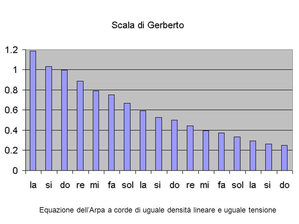 Scala di Gerberto (minore naturale) La x 9/81.1852 384 Si x 256/2431.0535 341 1/3 Do x 11 324 Re x 8/90.8888 288 Mi x 8/90.7901 256 Fa x 243/2560.75 2