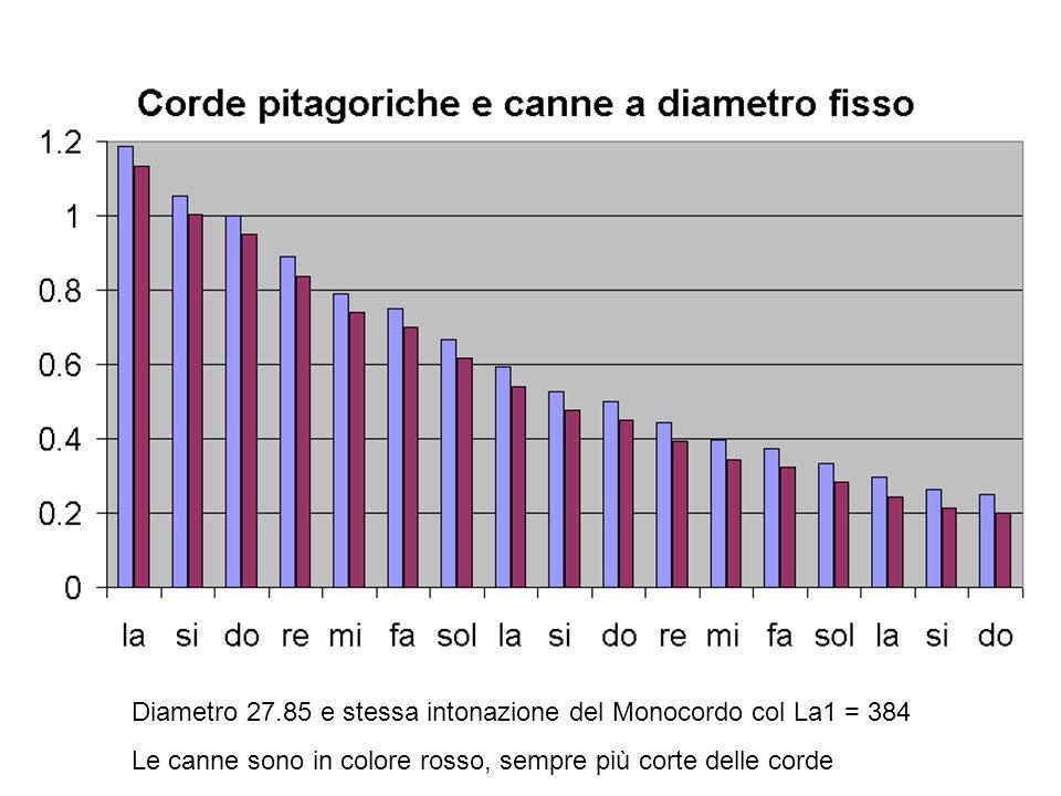 Dalle corde pitagoriche alle canne dorgano Per canne con lo stesso diametro si applica la correzione di bocca che è indipendente dalla frequenza del s