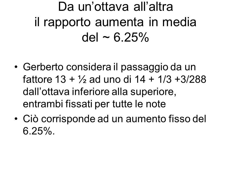 Rapporti tra le ottave (per il monocordo sempre=2) La1/La22.095326 Si1/Si22.108759 Do1/Do22.115011 Re2/Re32.13129 Mi2/Mi32.150153 Fa2/Fa32.159462 Sol2