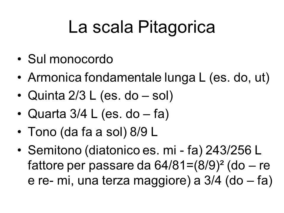 La scala Pitagorica Sul monocordo Armonica fondamentale lunga L (es.