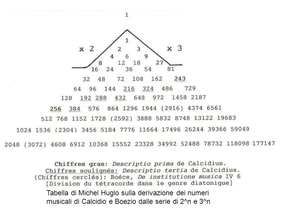 Tabella di Michel Huglo sulla derivazione dei numeri musicali di Calcidio e Boezio dalle serie di 2^n e 3^n