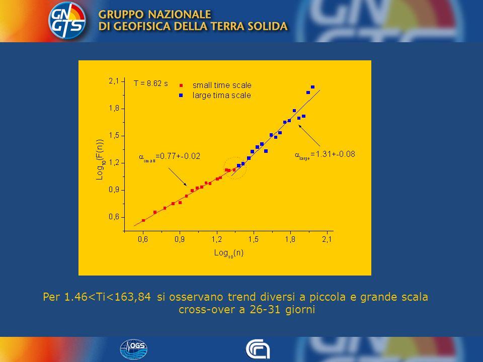 Per 1.46<Ti<163,84 si osservano trend diversi a piccola e grande scala cross-over a 26-31 giorni