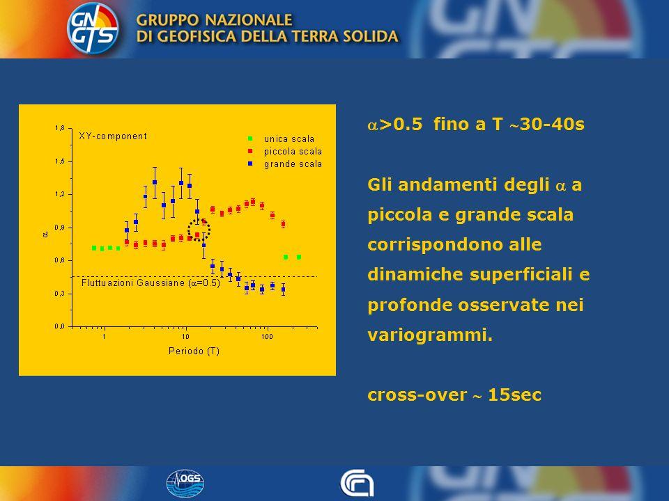 >0.5 fino a T 30-40s Gli andamenti degli a piccola e grande scala corrispondono alle dinamiche superficiali e profonde osservate nei variogrammi. cros