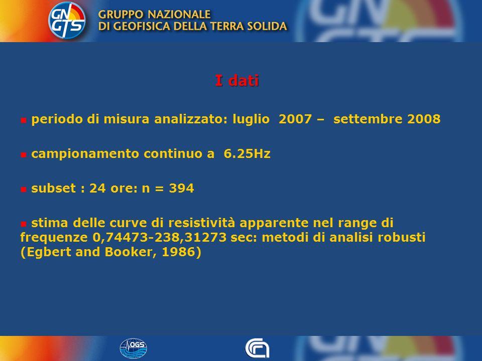 I dati periodo di misura analizzato: luglio 2007 – settembre 2008 campionamento continuo a 6.25Hz subset : 24 ore: n = 394 stima delle curve di resist
