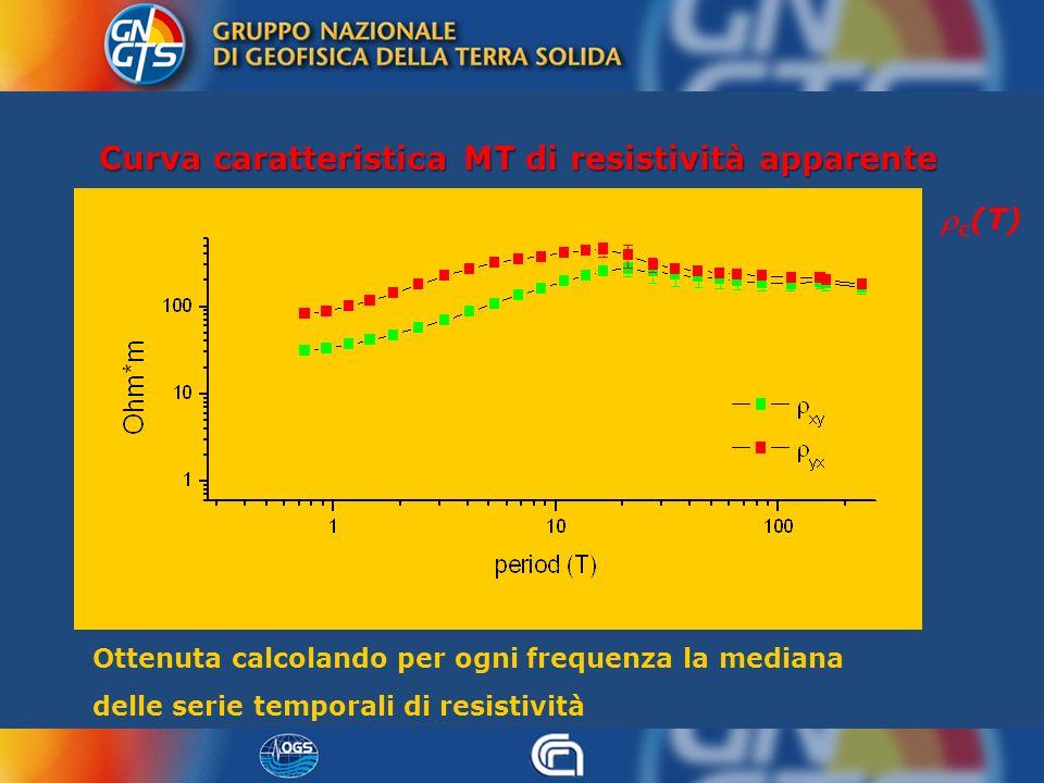 Curva caratteristica MT di resistività apparente Ottenuta calcolando per ogni frequenza la mediana delle serie temporali di resistività c (T)