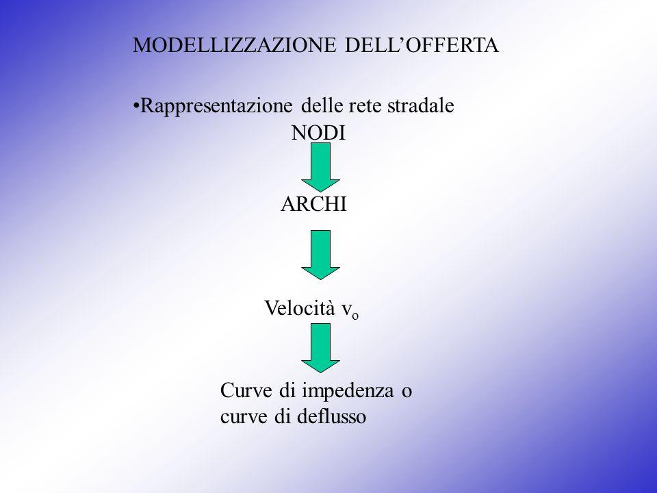 MODELLIZZAZIONE DELLOFFERTA Rappresentazione delle rete stradale ARCHI Velocità v o Curve di impedenza o curve di deflusso NODI