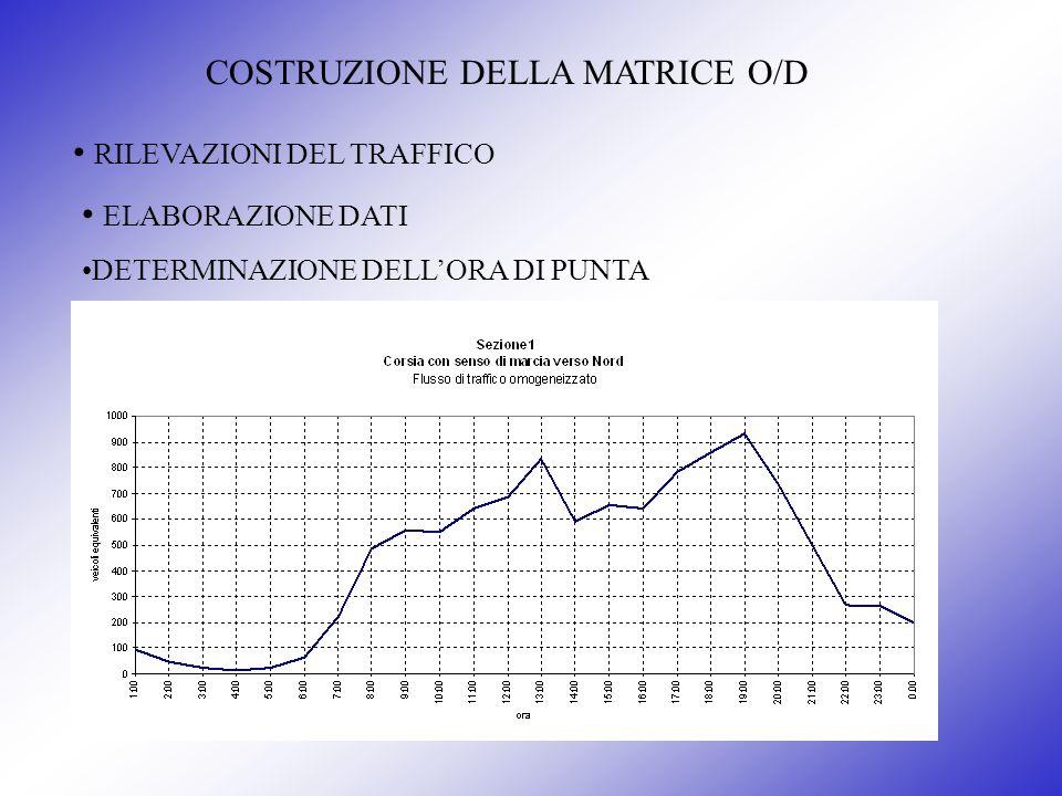COSTRUZIONE DELLA MATRICE O/D RILEVAZIONI DEL TRAFFICO ELABORAZIONE DATI DETERMINAZIONE DELLORA DI PUNTA