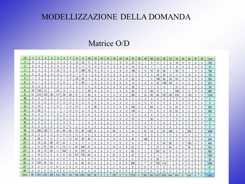 MODELLIZZAZIONE DELLA DOMANDA Matrice O/D