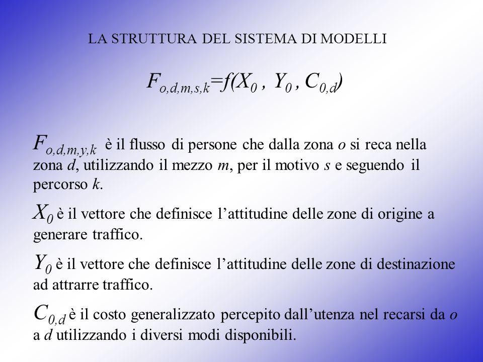 LA STRUTTURA DEL SISTEMA DI MODELLI F o,d,m,s,k =f(X 0, Y 0, C 0,d ) F o,d,m,y,k è il flusso di persone che dalla zona o si reca nella zona d, utilizz