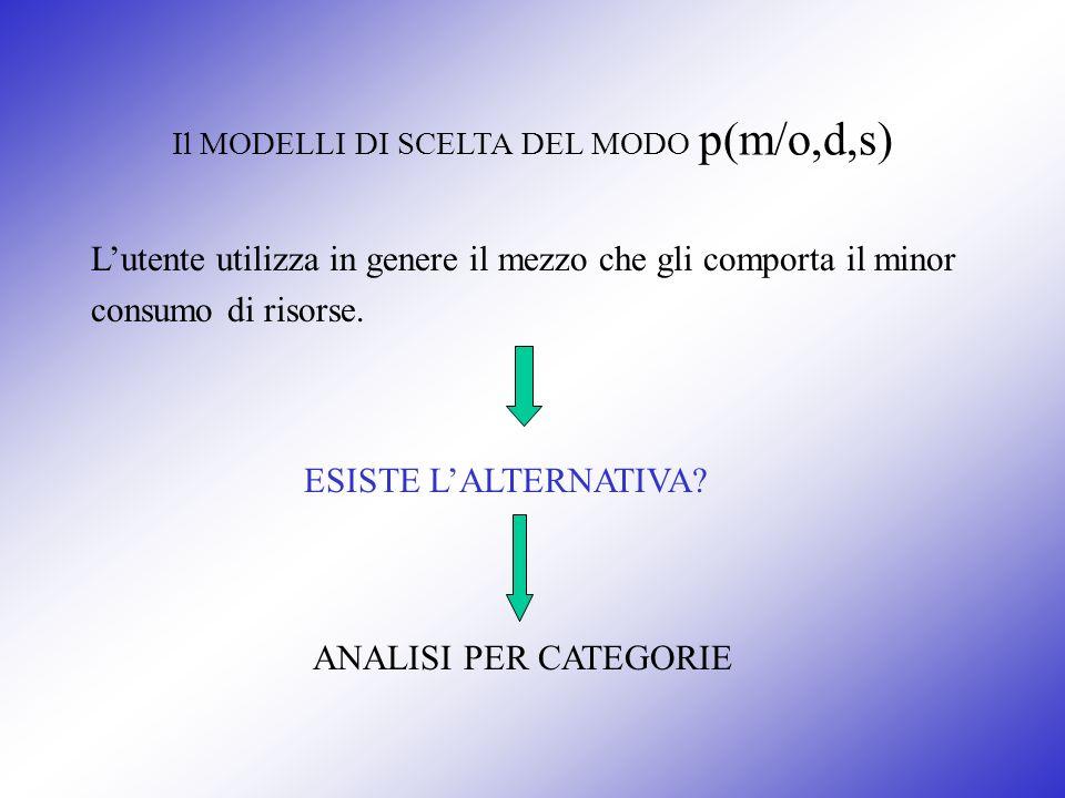 Il MODELLI DI SCELTA DEL MODO p(m/o,d,s) Lutente utilizza in genere il mezzo che gli comporta il minor consumo di risorse. ESISTE LALTERNATIVA? ANALIS