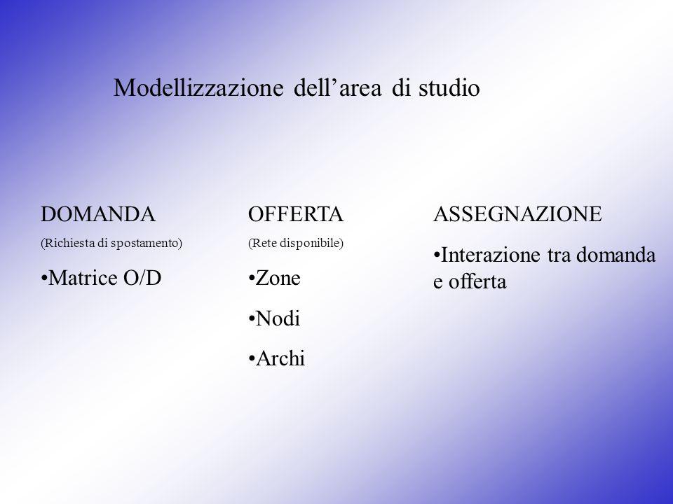 Modellizzazione dellarea di studio DOMANDA (Richiesta di spostamento) Matrice O/D OFFERTA (Rete disponibile) Zone Nodi Archi ASSEGNAZIONE Interazione