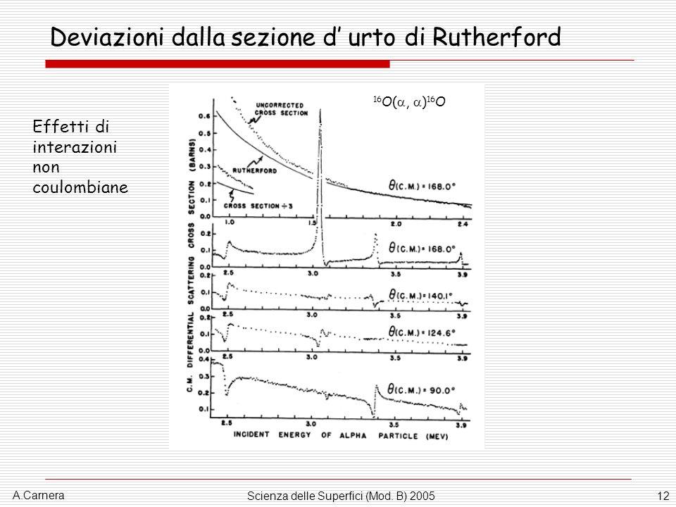A.Carnera Scienza delle Superfici (Mod. B) 200512 Deviazioni dalla sezione d urto di Rutherford 16 O(, ) 16 O Effetti di interazioni non coulombiane