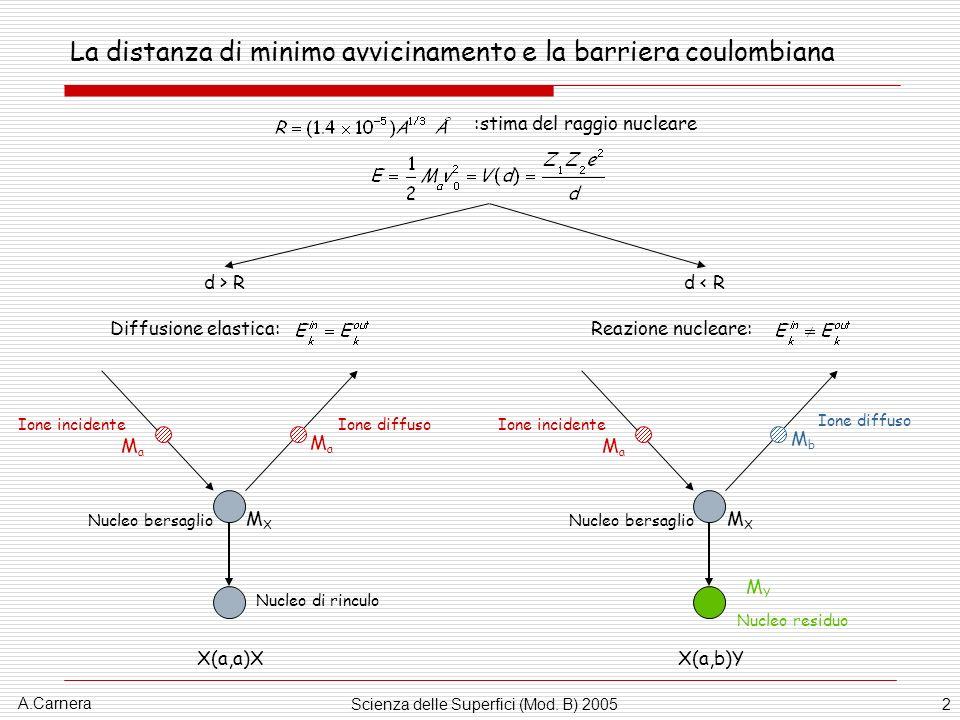 A.Carnera Scienza delle Superfici (Mod. B) 20052 La distanza di minimo avvicinamento e la barriera coulombiana :stima del raggio nucleare d > R MaMa M