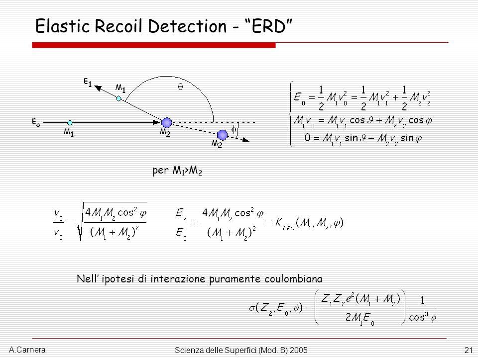 A.Carnera Scienza delle Superfici (Mod. B) 200521 Elastic Recoil Detection - ERD per M 1 >M 2 Nell ipotesi di interazione puramente coulombiana
