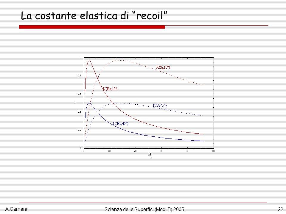A.Carnera Scienza delle Superfici (Mod. B) 200522 La costante elastica di recoil
