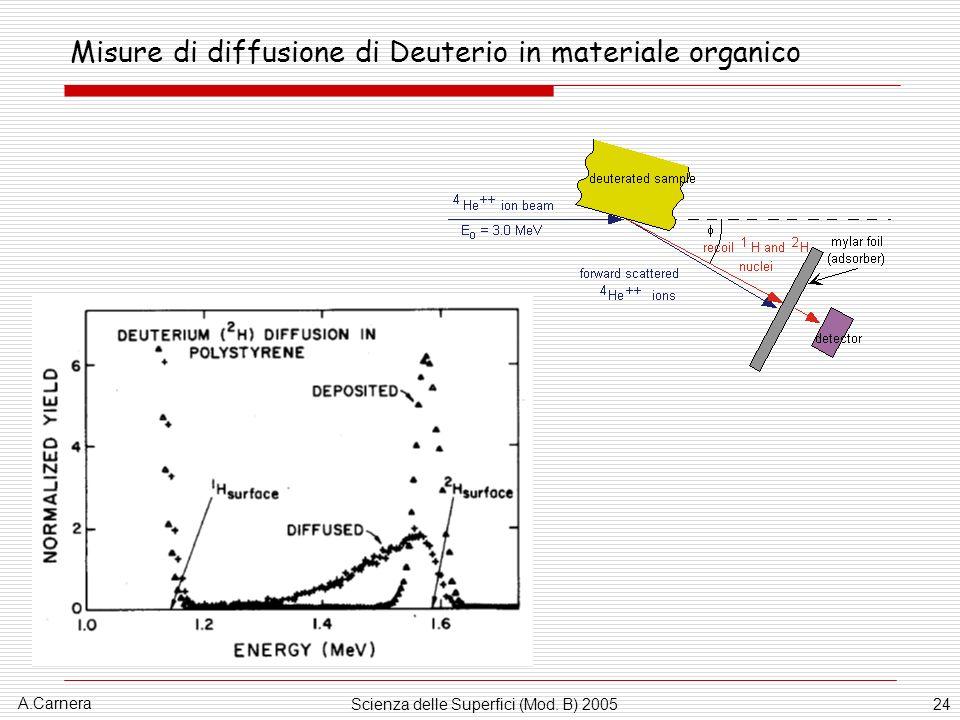 A.Carnera Scienza delle Superfici (Mod. B) 200524 Misure di diffusione di Deuterio in materiale organico
