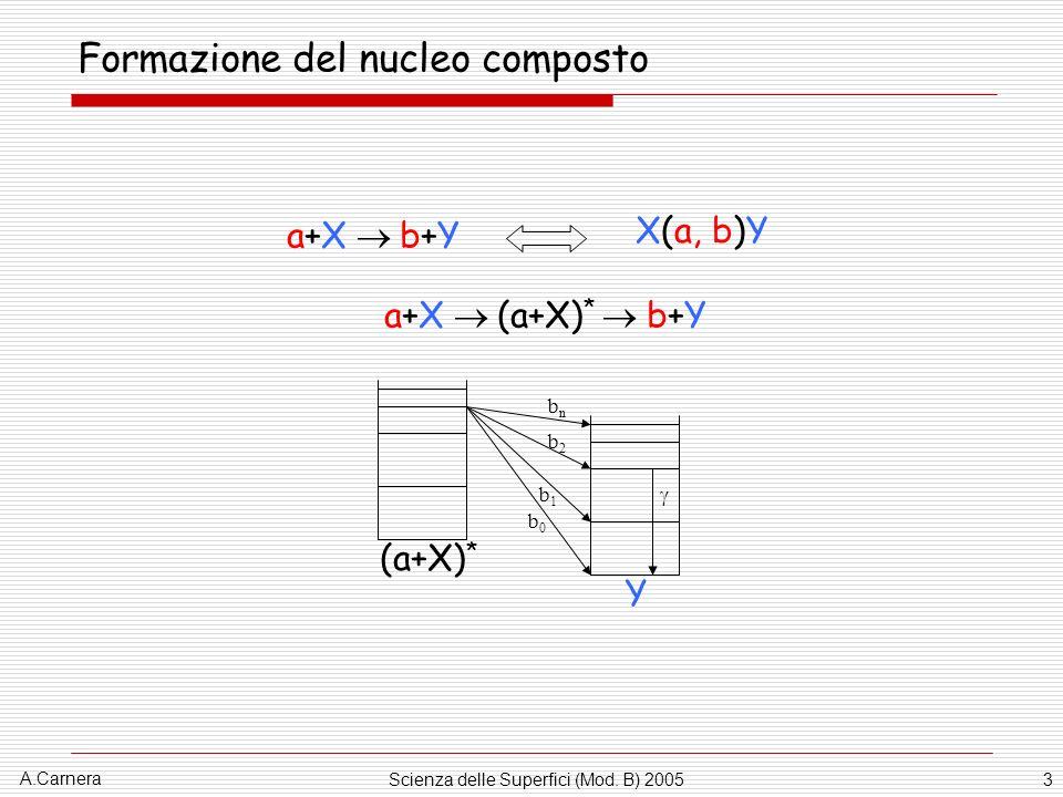 A.Carnera Scienza delle Superfici (Mod. B) 20053 Formazione del nucleo composto a+X b+Y X(a, b)Y a+X (a+X) * b+Y b0b0 b1b1 b2b2 bnbn (a+X) * Y
