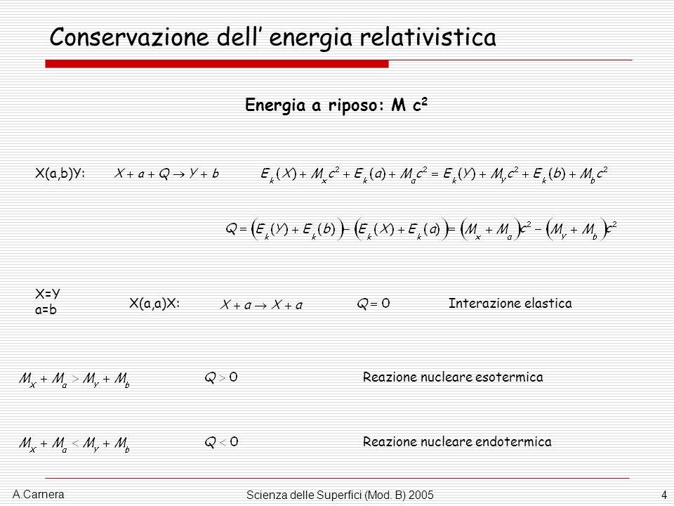 A.Carnera Scienza delle Superfici (Mod. B) 20054 Conservazione dell energia relativistica X(a,b)Y: Energia a riposo: M c 2 X(a,a)X:Interazione elastic