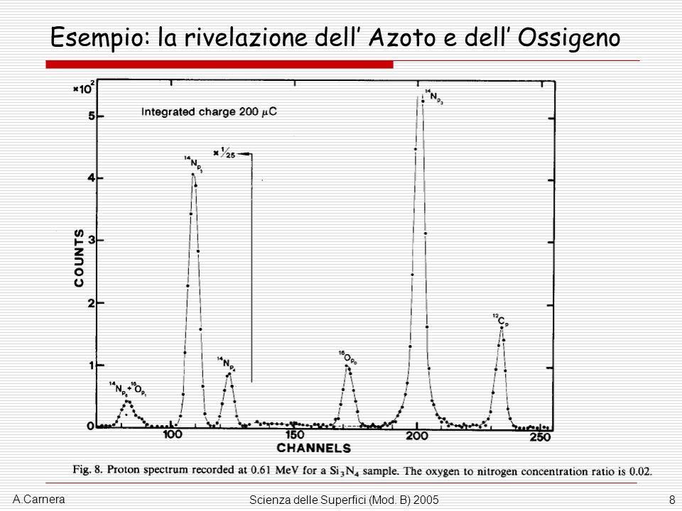 A.Carnera Scienza delle Superfici (Mod. B) 20058 Esempio: la rivelazione dell Azoto e dell Ossigeno