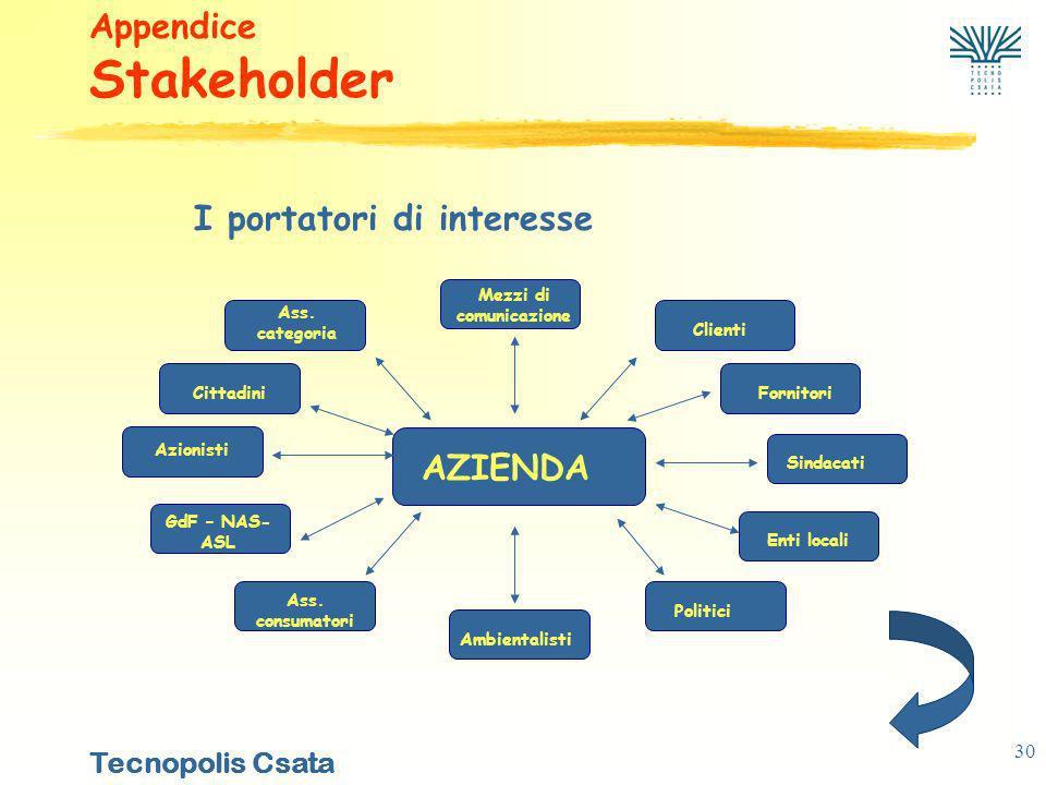 Tecnopolis Csata 30 I portatori di interesse Appendice Stakeholder AZIENDA Mezzi di comunicazione Clienti Fornitori Sindacati Enti locali Politici Ambientalisti Ass.