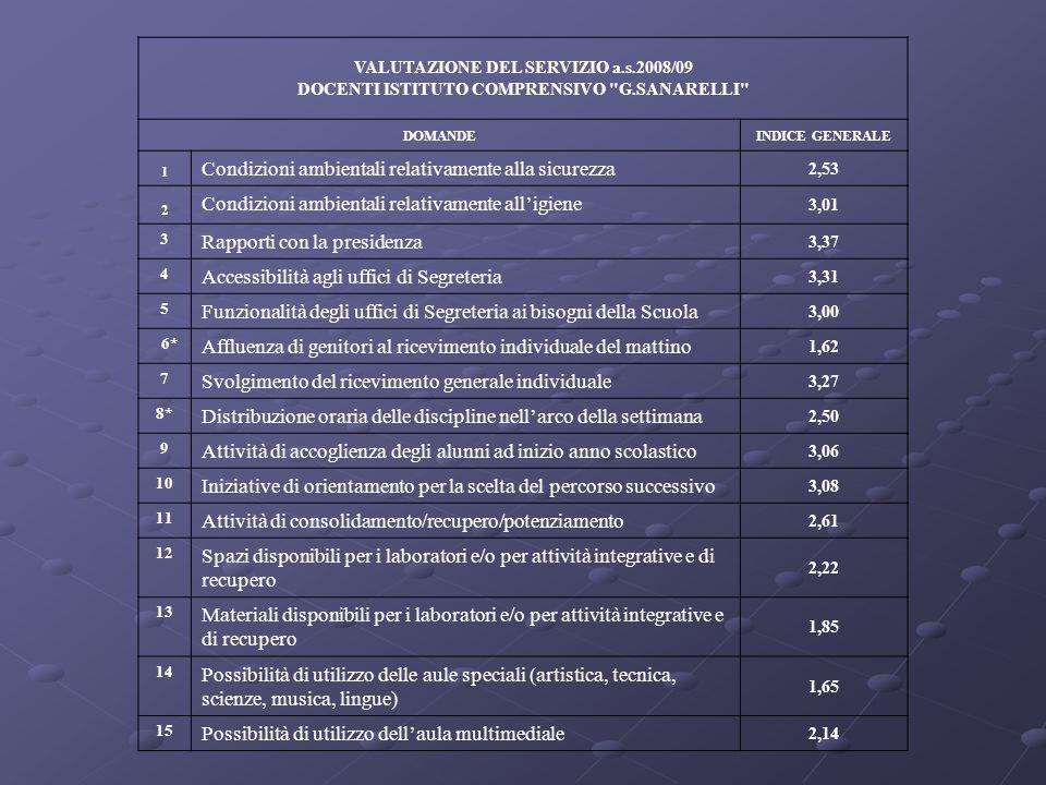 VALUTAZIONE DEL SERVIZIO a.s.2008/09 DOCENTI ISTITUTO COMPRENSIVO