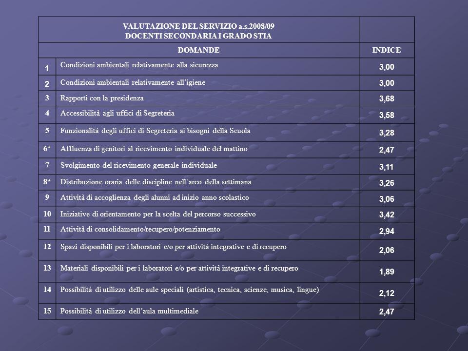 VALUTAZIONE DEL SERVIZIO a.s.2008/09 DOCENTI SECONDARIA I GRADO STIA DOMANDEINDICE 1 Condizioni ambientali relativamente alla sicurezza 3,00 2 Condizi