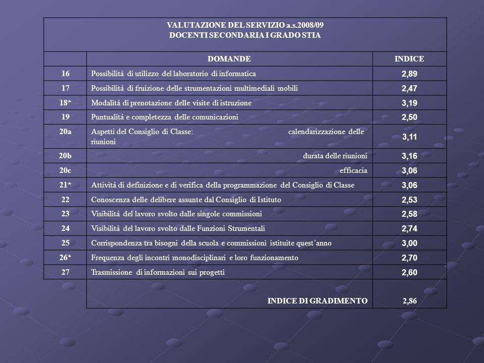 VALUTAZIONE DEL SERVIZIO a.s.2008/09 DOCENTI SECONDARIA I GRADO STIA DOMANDEINDICE 16Possibilità di utilizzo del laboratorio di informatica 2,89 17Pos