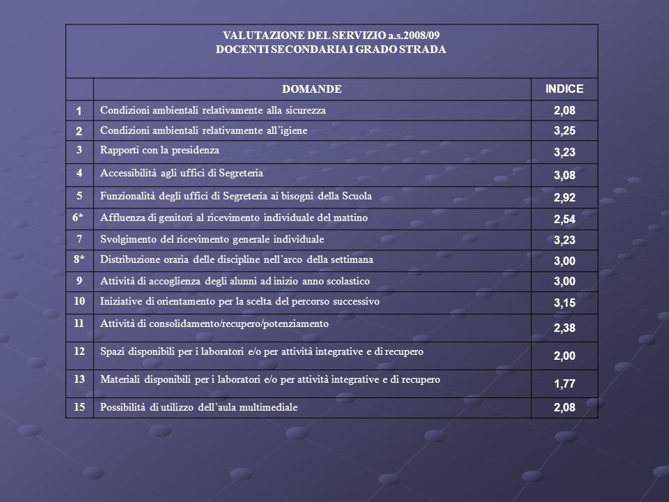 VALUTAZIONE DEL SERVIZIO a.s.2008/09 DOCENTI SECONDARIA I GRADO STRADA DOMANDE INDICE 1 Condizioni ambientali relativamente alla sicurezza 2,08 2 Cond