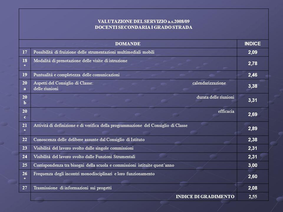 VALUTAZIONE DEL SERVIZIO a.s.2008/09 DOCENTI SECONDARIA I GRADO STRADA DOMANDE INDICE 17Possibilità di fruizione delle strumentazioni multimediali mob