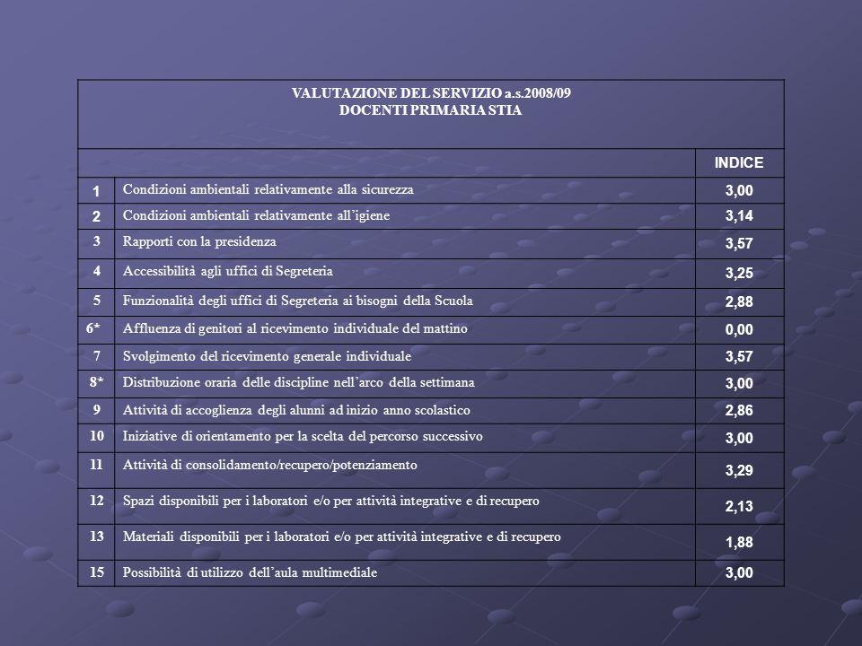 VALUTAZIONE DEL SERVIZIO a.s.2008/09 DOCENTI PRIMARIA STIA INDICE 1 Condizioni ambientali relativamente alla sicurezza 3,00 2 Condizioni ambientali re