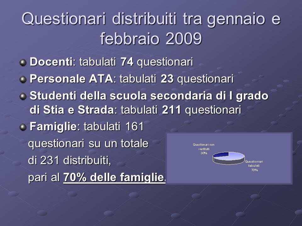 Questionari distribuiti tra gennaio e febbraio 2009 Docenti: tabulati 74 questionari Personale ATA: tabulati 23 questionari Studenti della scuola seco