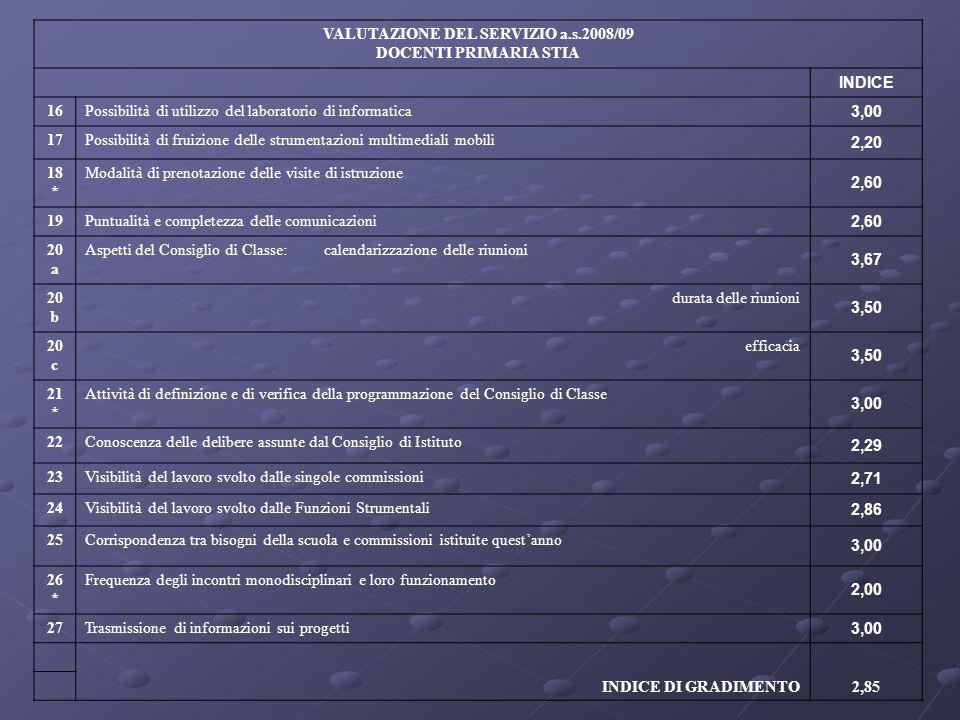 VALUTAZIONE DEL SERVIZIO a.s.2008/09 DOCENTI PRIMARIA STIA INDICE 16Possibilità di utilizzo del laboratorio di informatica 3,00 17Possibilità di fruiz