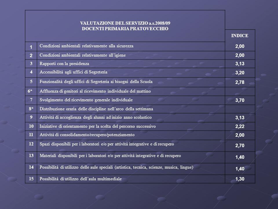 VALUTAZIONE DEL SERVIZIO a.s.2008/09 DOCENTI PRIMARIA PRATOVECCHIO INDICE 1 Condizioni ambientali relativamente alla sicurezza 2,00 2 Condizioni ambie