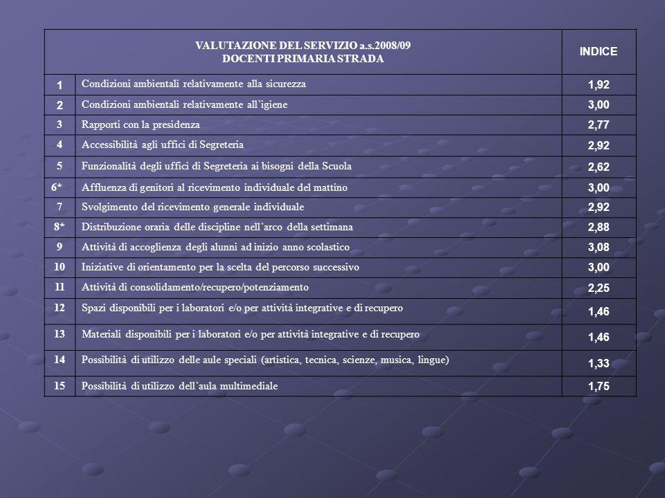 VALUTAZIONE DEL SERVIZIO a.s.2008/09 DOCENTI PRIMARIA STRADA INDICE 1 Condizioni ambientali relativamente alla sicurezza 1,92 2 Condizioni ambientali