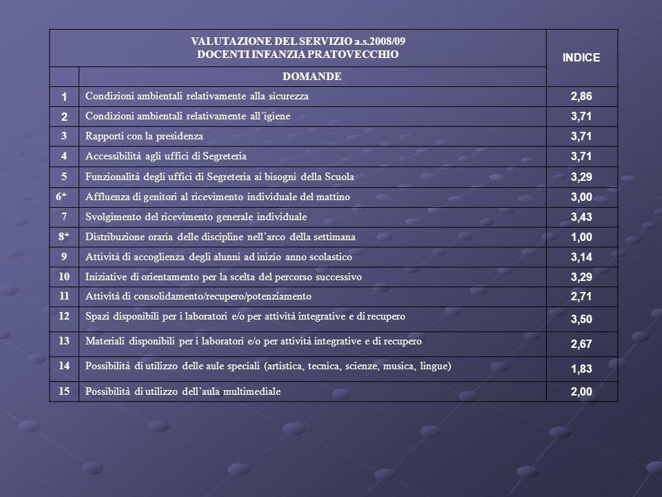 VALUTAZIONE DEL SERVIZIO a.s.2008/09 DOCENTI INFANZIA PRATOVECCHIO INDICE DOMANDE 1 Condizioni ambientali relativamente alla sicurezza 2,86 2 Condizio