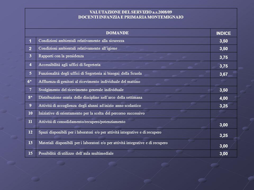 VALUTAZIONE DEL SERVIZIO a.s.2008/09 DOCENTI INFANZIA E PRIMARIA MONTEMIGNAIO DOMANDE INDICE 1 Condizioni ambientali relativamente alla sicurezza 3,50