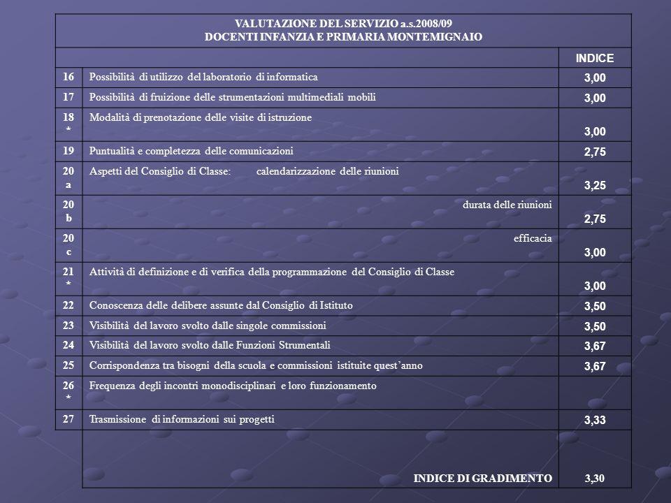 VALUTAZIONE DEL SERVIZIO a.s.2008/09 DOCENTI INFANZIA E PRIMARIA MONTEMIGNAIO INDICE 16Possibilità di utilizzo del laboratorio di informatica 3,00 17P