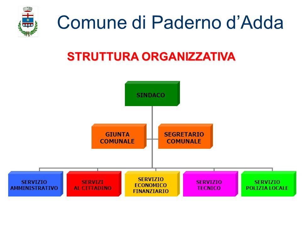 Comune di Paderno dAdda SINDACO SEGRETARIO COMUNALE GIUNTA COMUNALE SERVIZIO AMMINISTRATIVO SERVIZI AL CITTADINO SERVIZIO ECONOMICO FINANZIARIO SERVIZ