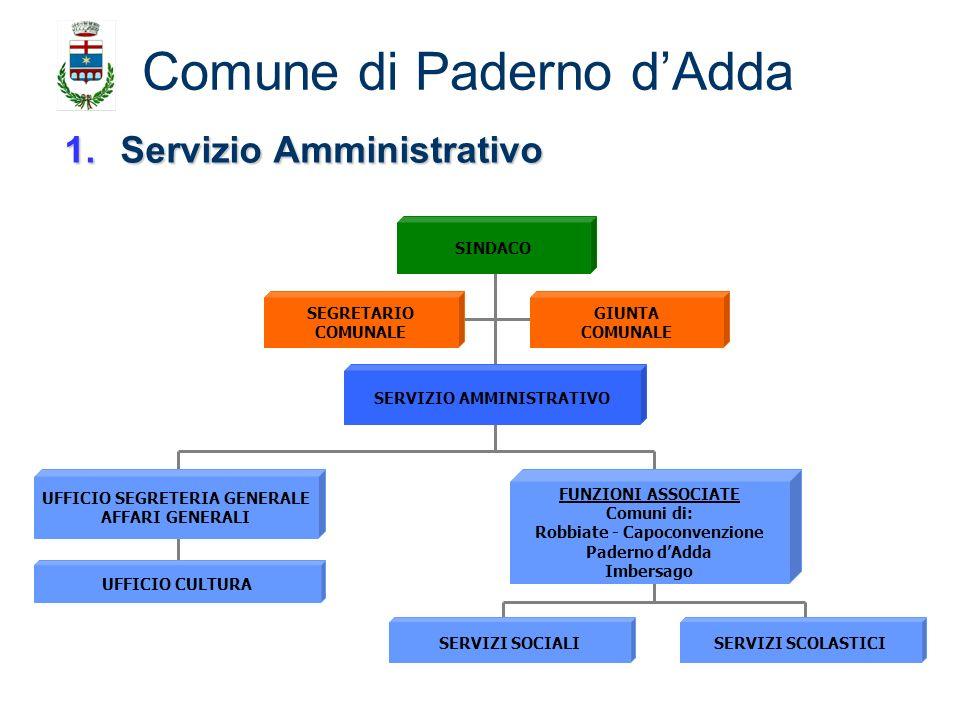 1.Servizio Amministrativo Comune di Paderno dAdda SEGRETARIO COMUNALE GIUNTA COMUNALE SINDACO FUNZIONI ASSOCIATE Comuni di: Robbiate - Capoconvenzione
